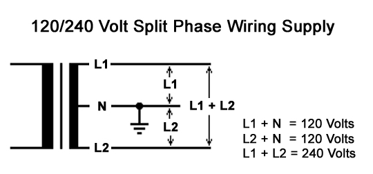 Split Phase Power Diagram